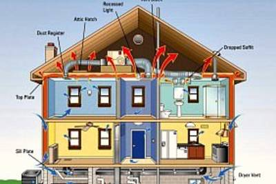 Как сделать дом теплым — воздухопроницаемость и вентиляция