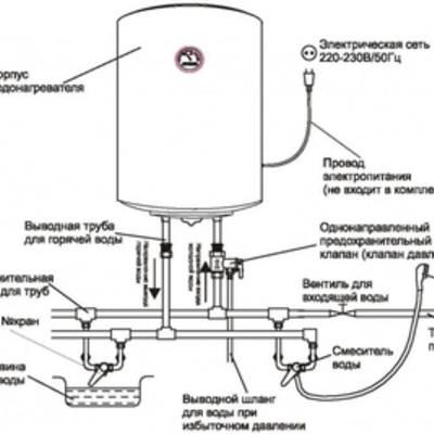 Как выбрать накопительный водонагреватель правильно?