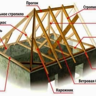 Крыша частного дома — виды, формы, конструкции