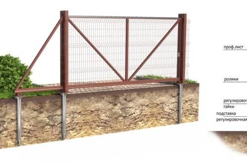 Выбор и обустройство фундамента под откатные ворота