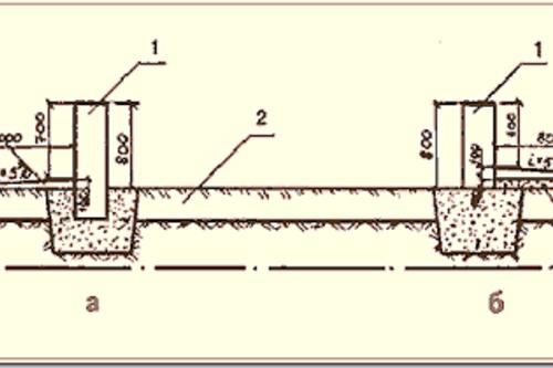 Вертикальная планировка территории участка при строительстве частного дома
