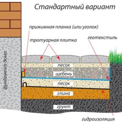 Все тонкости строительства отмостки вокруг дома