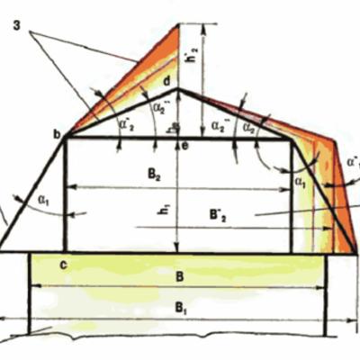 Ломанная крыша дома с мансардой своими руками